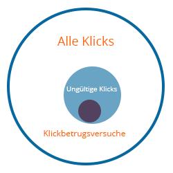 AdWords Klickbetrug schematische Darstellung