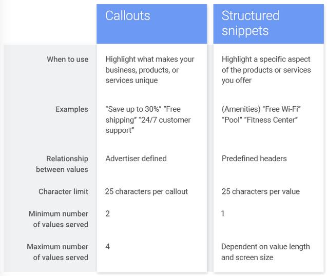 Unterschiede von Snippet- und Callout-Erweiterungen. (Quelle: Inside Ads)