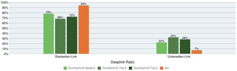 Anteil von Deeplinks im Verhältnis zur Konkurrenz