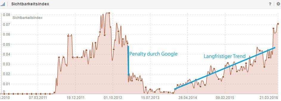 Grafik zur Entwicklung des Sichtbarkeitsindex einer Website