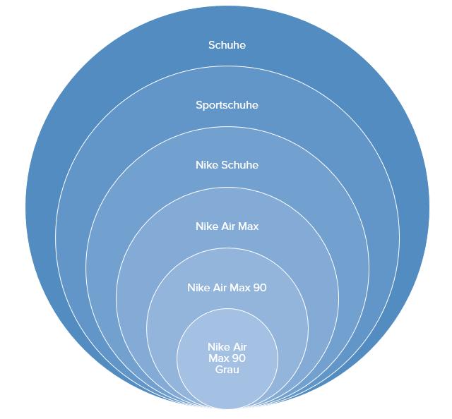 Money Keywords im Suchmaschinenmarketing
