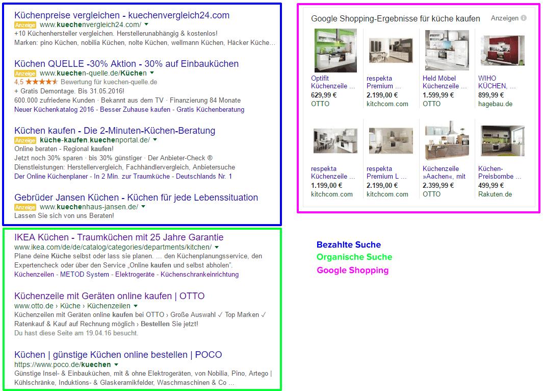 Darstellung der Google Suchergebnisse mit Markierungen für Paid Search / Adwords, organische Suchergebnisse und Google Shopping.