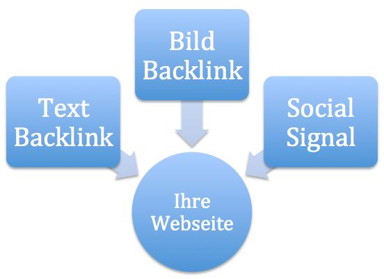Schematische Darstellung von Backlink Typen.
