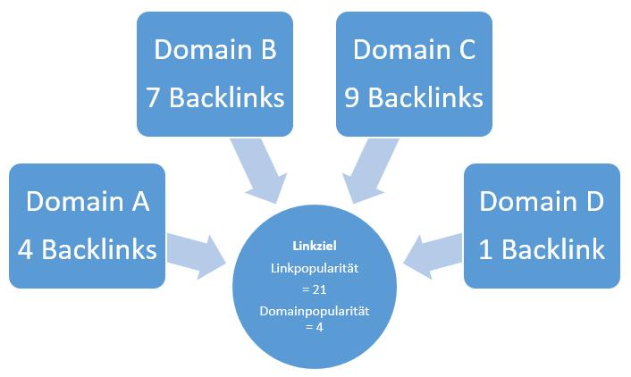 Domainpopularität: Schematische Darstellung