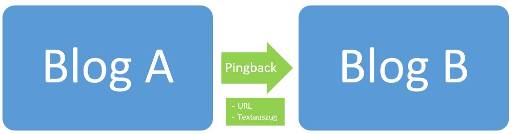 Pingback Schematische Darstellung