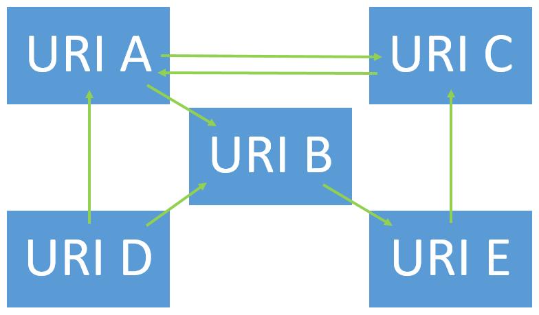 Schematische Darstellung: Unidirektionale Links im Hypertext.