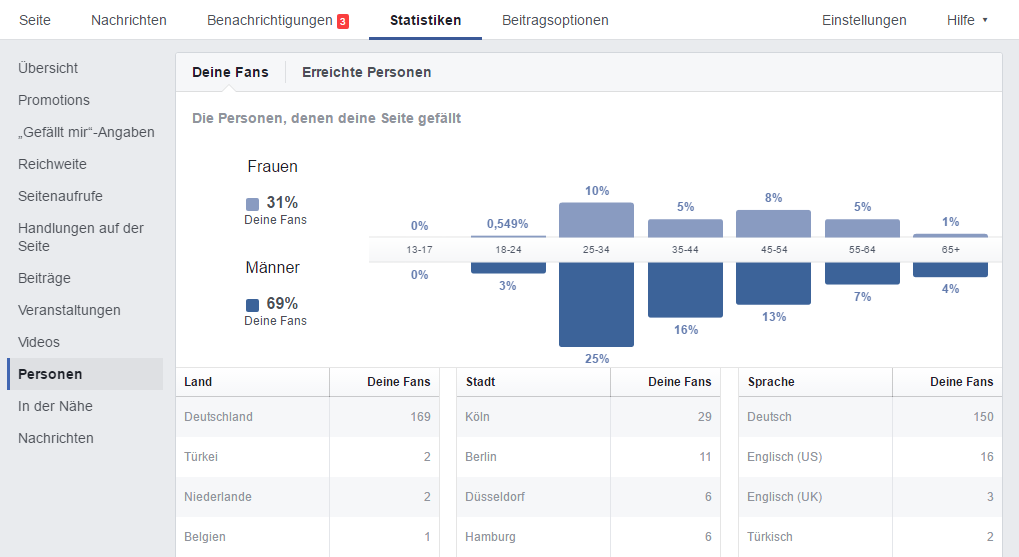 Facebook-Insights-Personen