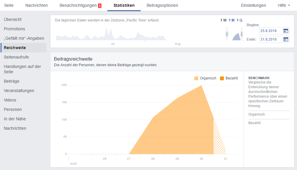Facebook-Insights-reichweite