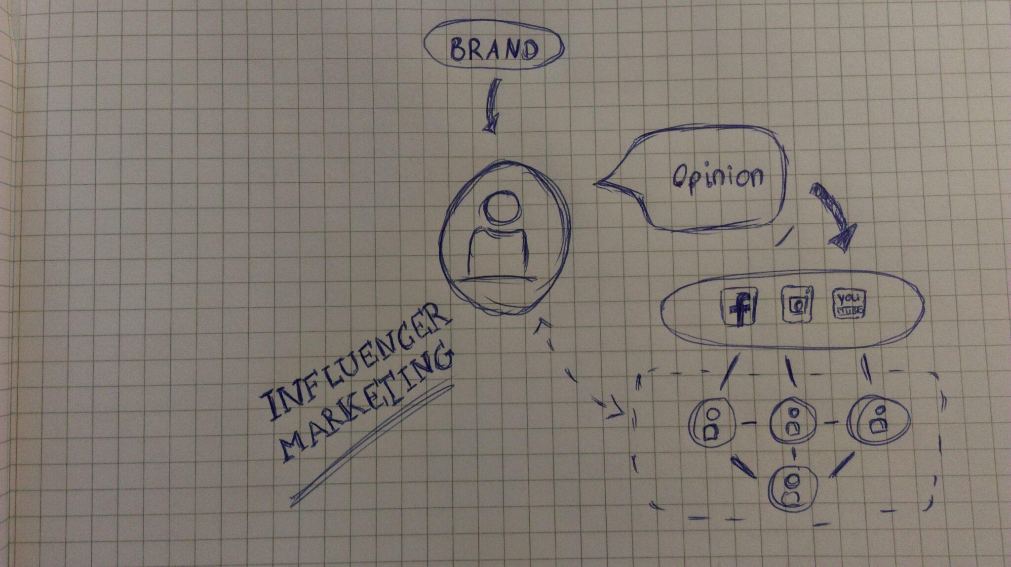Funktionsprinzip des Influencer Marktings