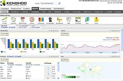 Screenshot eines Bid Management Tools