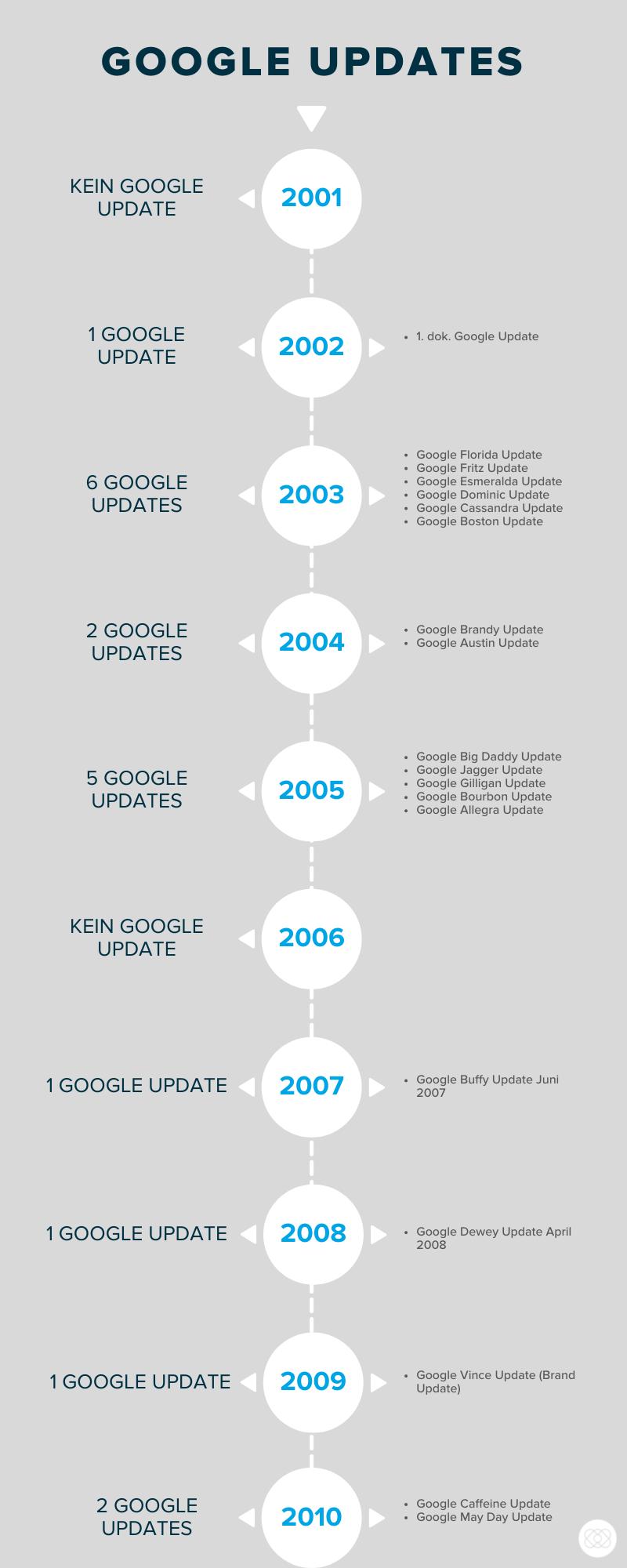 Google_Updates_Zeitstrahl_1