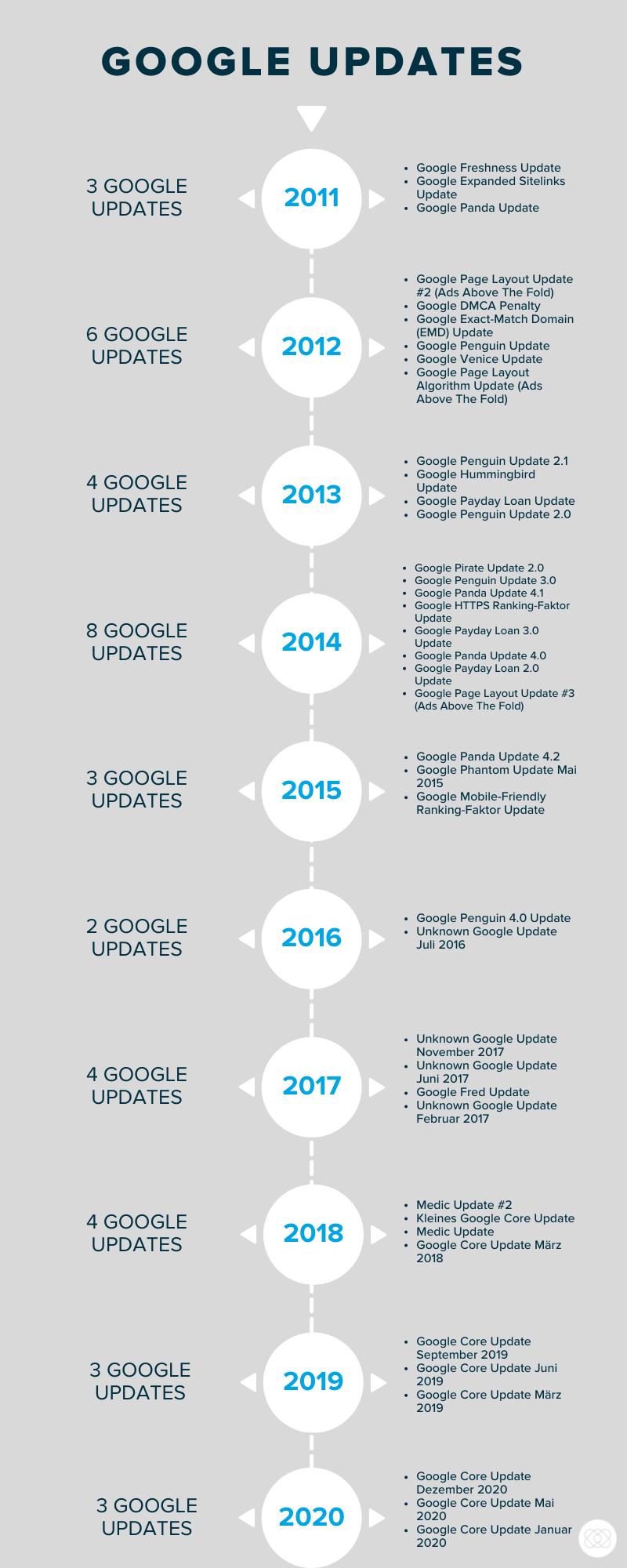 Google_Updates_Zeitstrahl_2