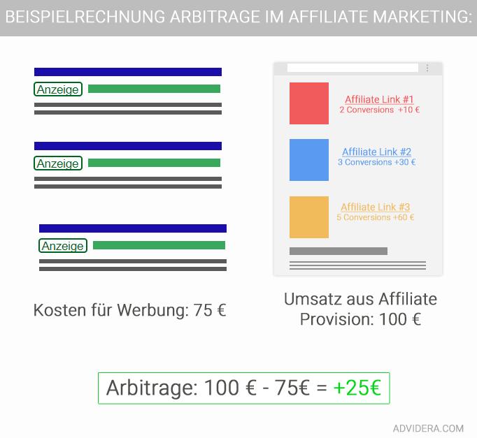 Arbitrage-affiliate-marketing