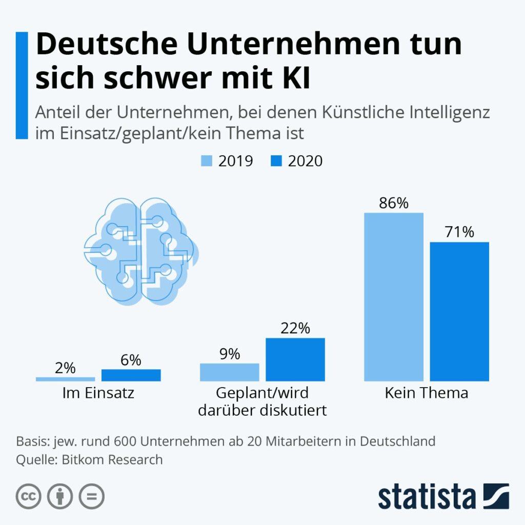 Statista-Infografik-KI