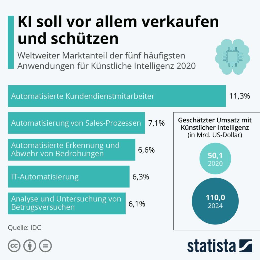 Statista-Infografik-Kuenstliche-Intelligenz