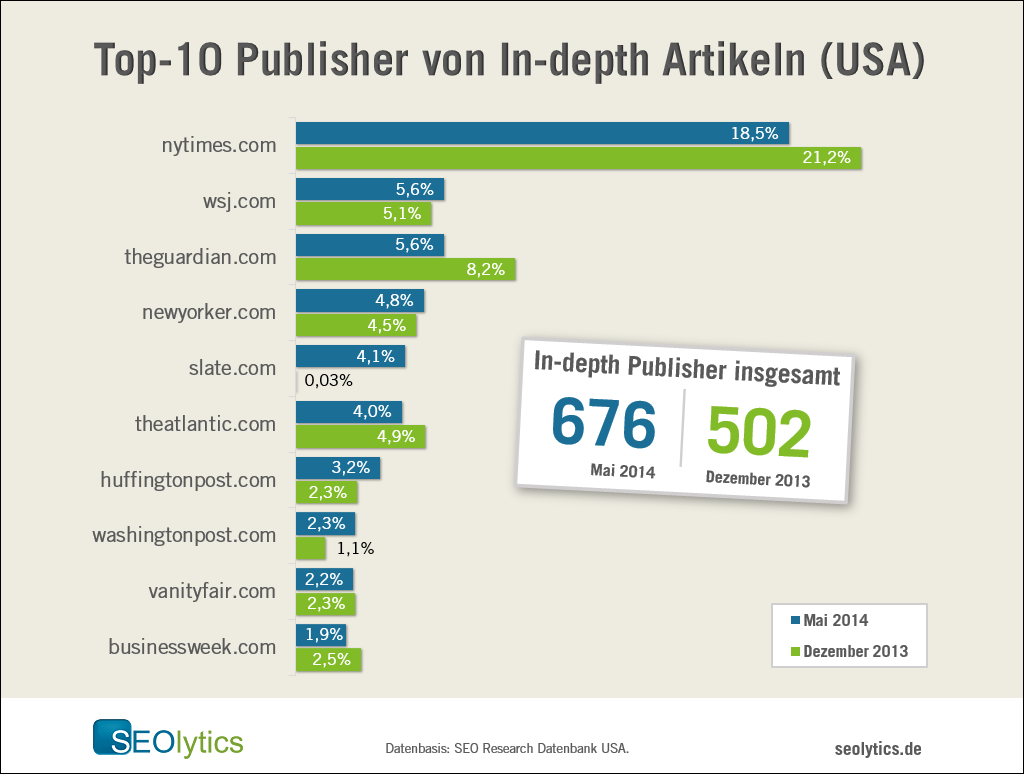 In-Depth Article: Top 10 Publisher