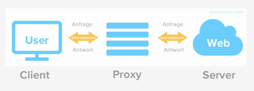 Proxyserver: Proxy-Funktionsweise