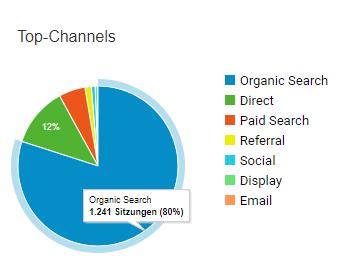 Customer Journey tracken mit Google Analytics.