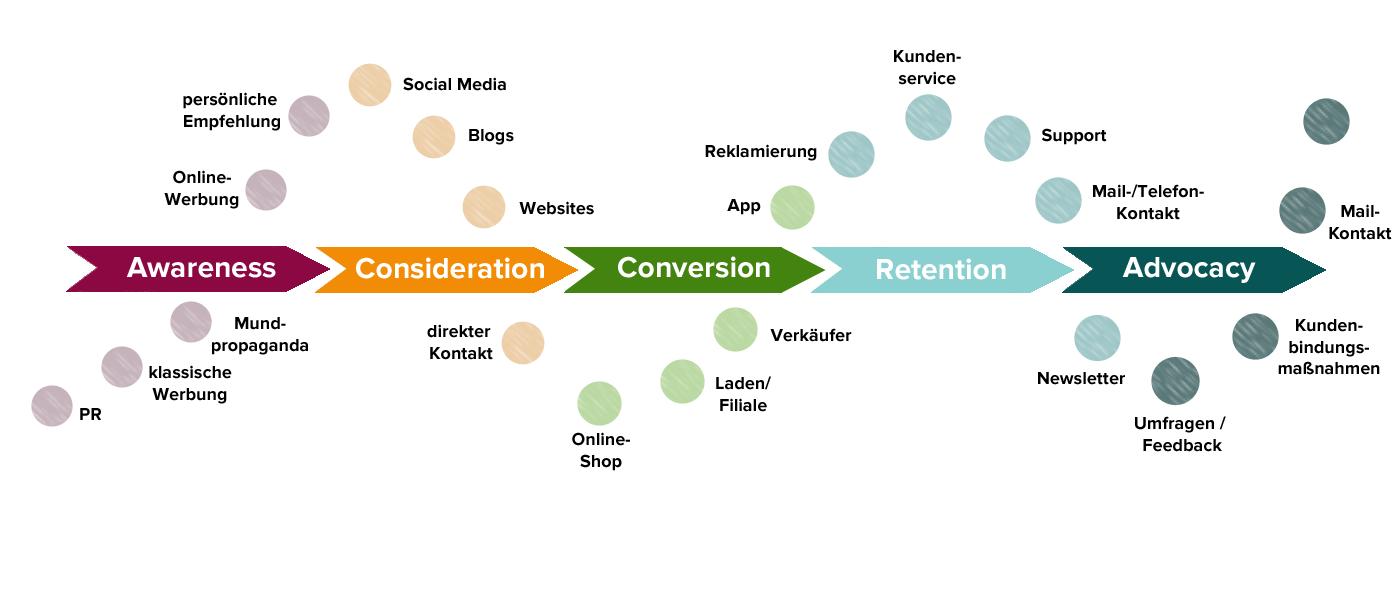 Modell der Customer Journey