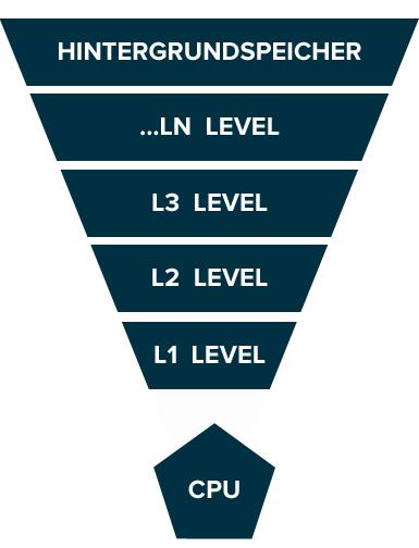 Cache Prinzip Hierarchie