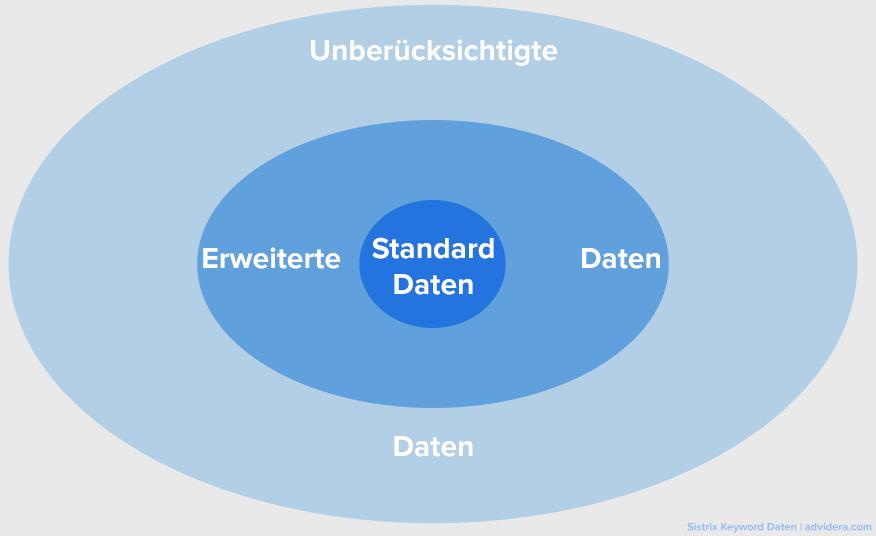 sistrix standard daten und erweiterte Daten