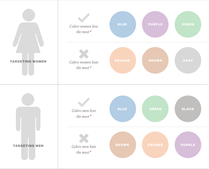 Unterschied Farben bei Maennern und Frauen