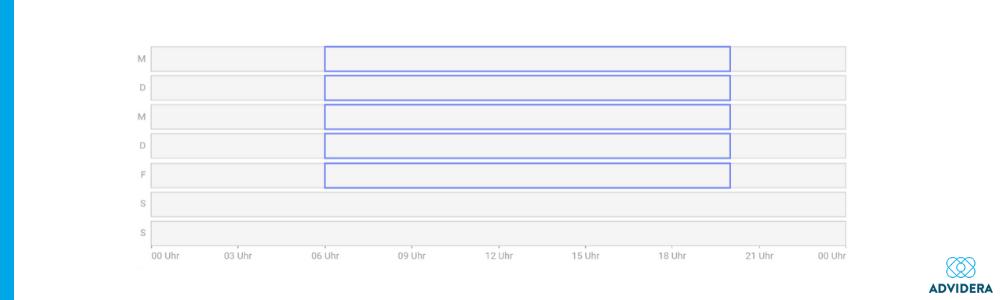 Zeit Google Ads Fehler