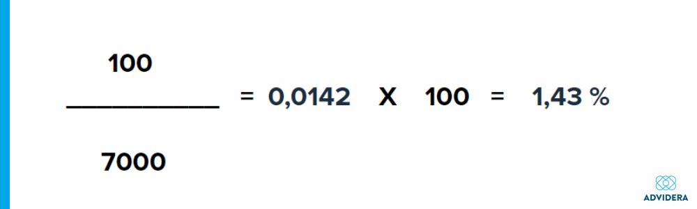 Google Ads CTR berechnen: Formel