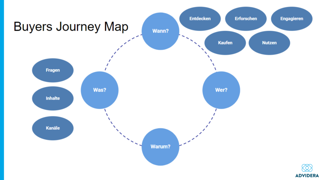 Buyers Journey_Map
