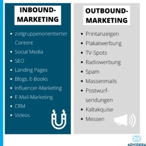 Inbound und Outbound Marketing