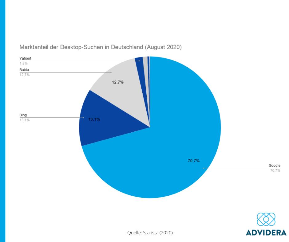 Marktanteil der Desktop-Suchen in Deutschland (August 2020)