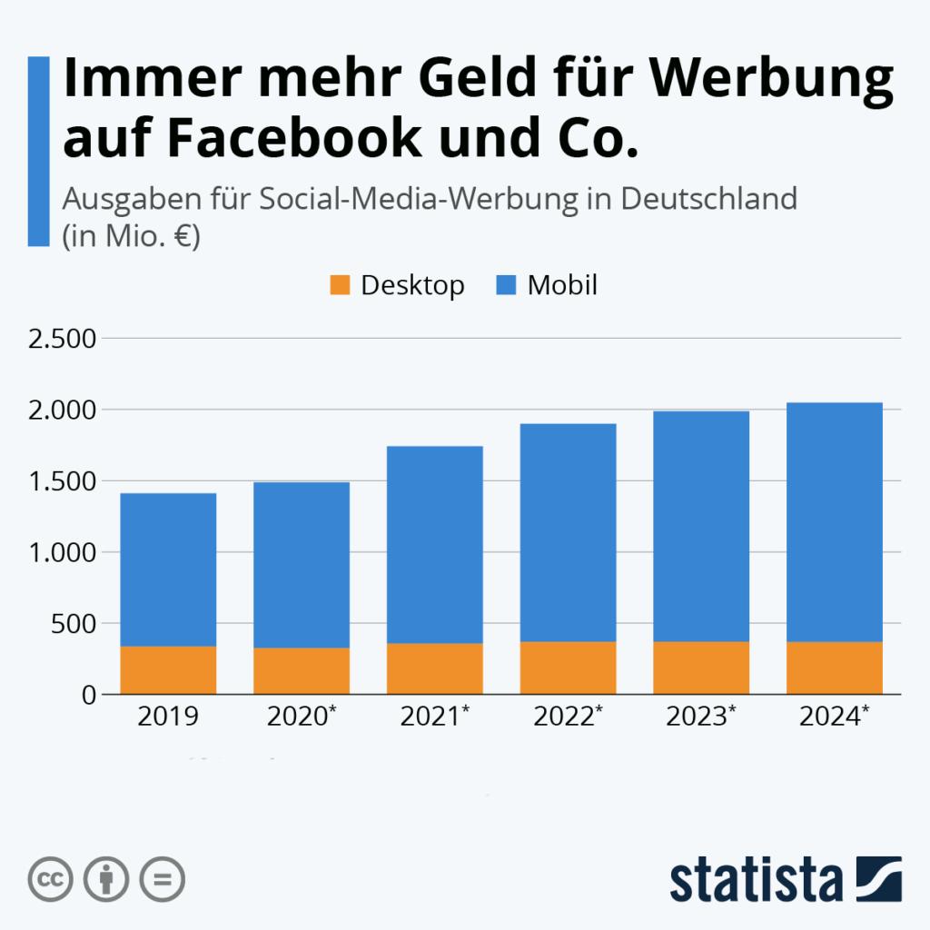 Social-Media-Werbung Statista