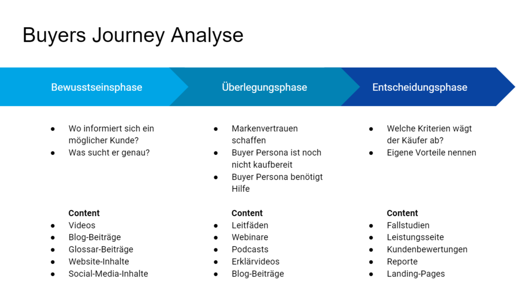 Buyers Journey Analyse