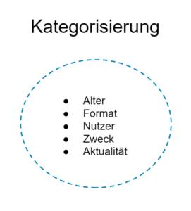 Kategorisierung Content Audit