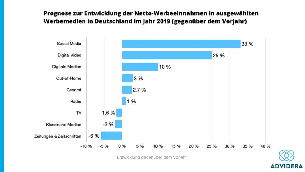 Prognose zur Entwicklung der Netto-Werbeeinnahmen in ausgewählten Werbemedien in Deutschland im Jahr 2019