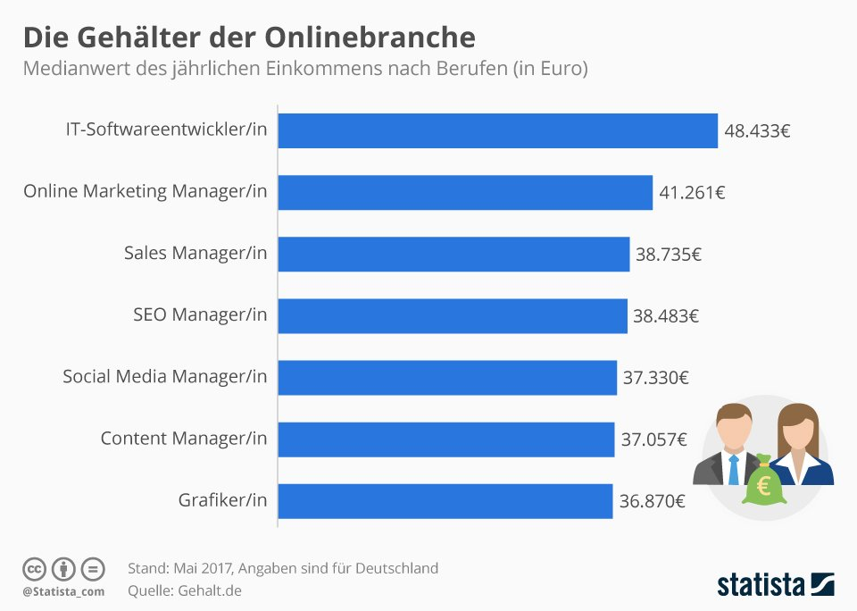 content manager statista