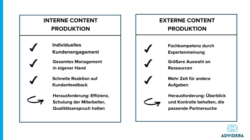 Content Produktion