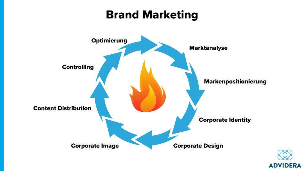 Brand Marketing_Feuer