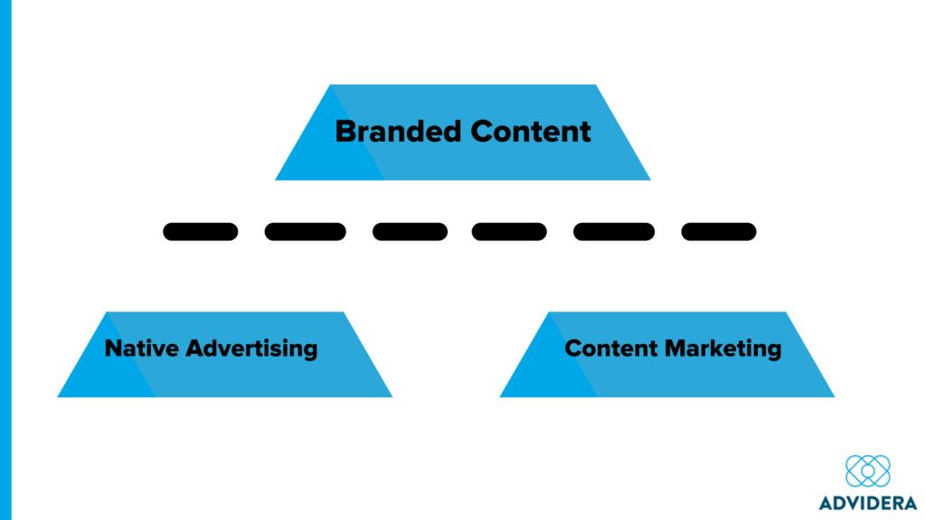 Branded Content Abgrenzung