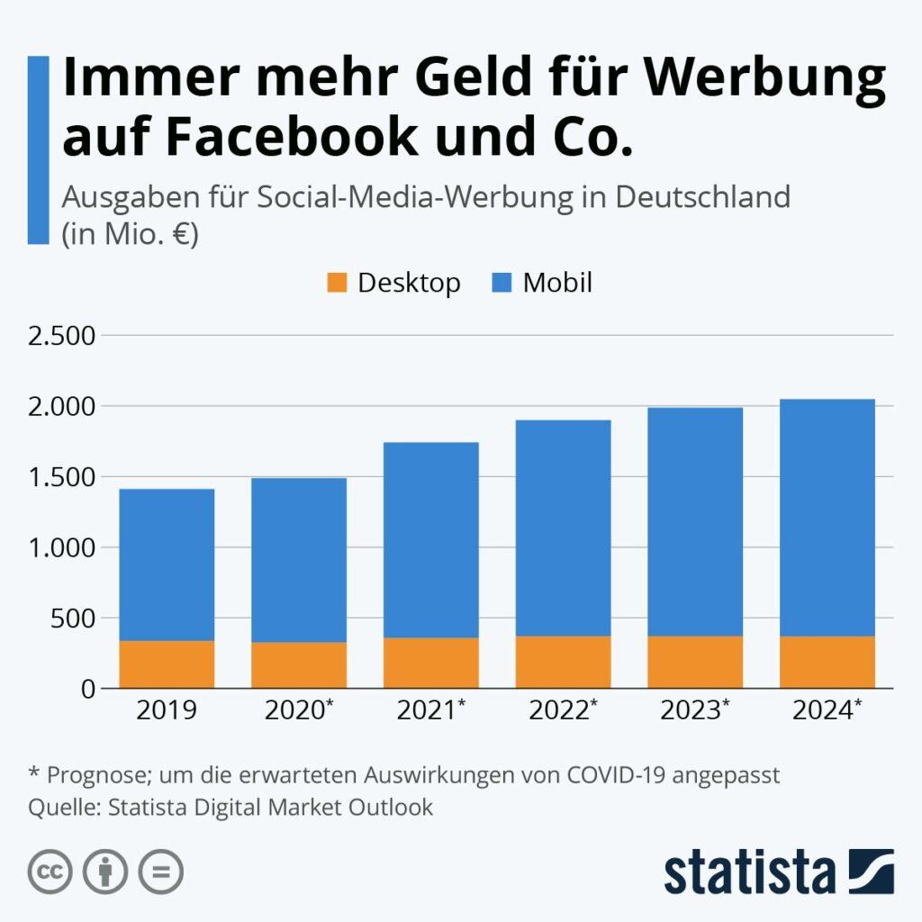 Ausgaben Social Media Werbung Statista
