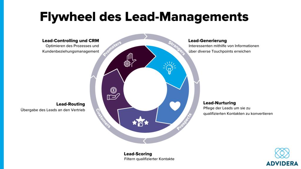 Flywheel des Lead-Management