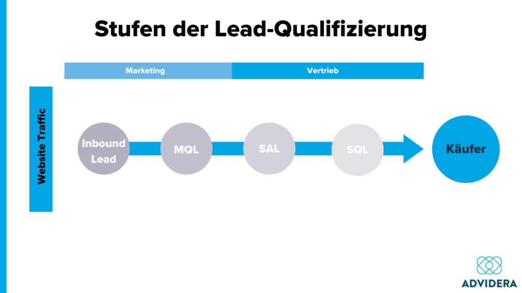 leadmanagement