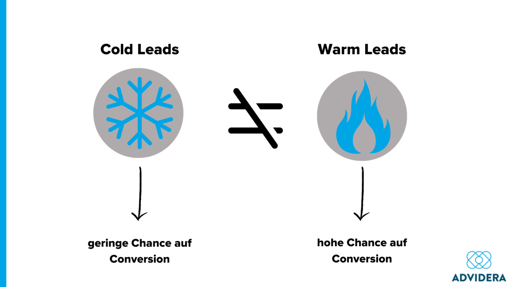 Unterschied warm leads cold leads