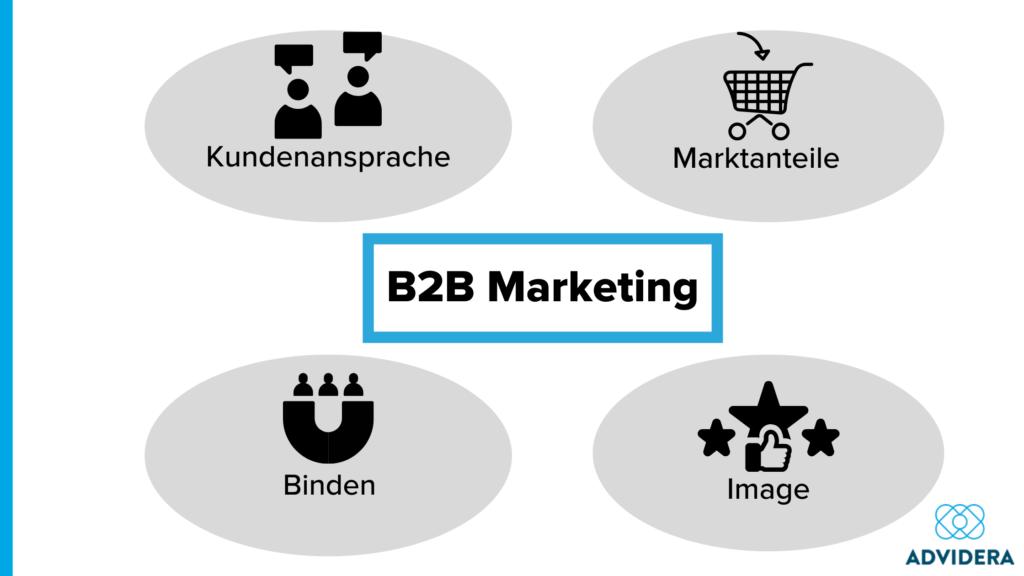 B2B Marketing Ziele