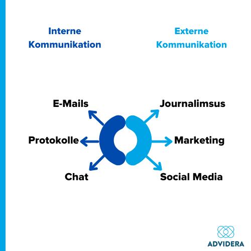 Formen der Kommunikation