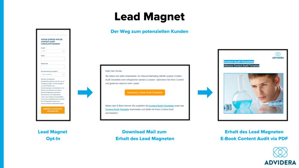 Lead Magnet Weg zum Kunden