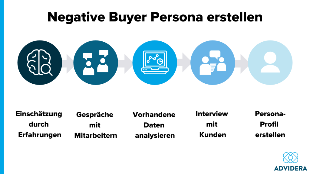 Negative Buyer Persona erstellen