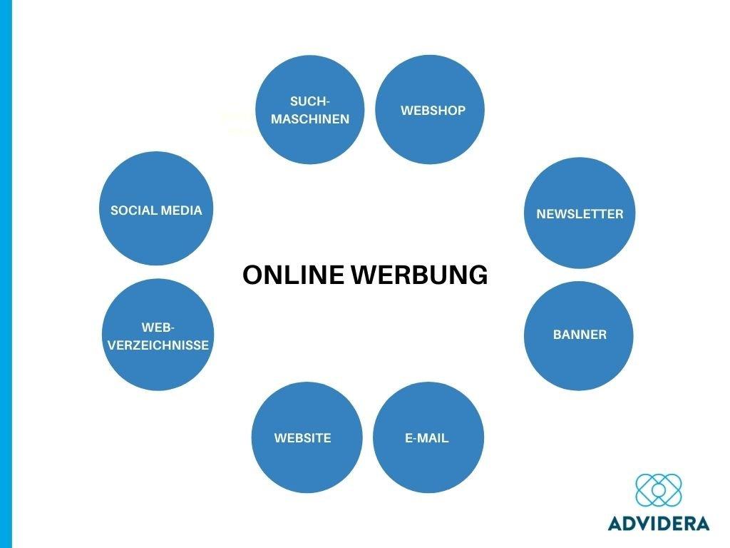 Onlinewerbung_Arten