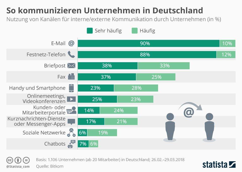 Grafik der internen und externen Unternehmenskommunikation