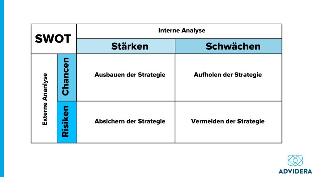 Swot-Analyse des Unternehmens